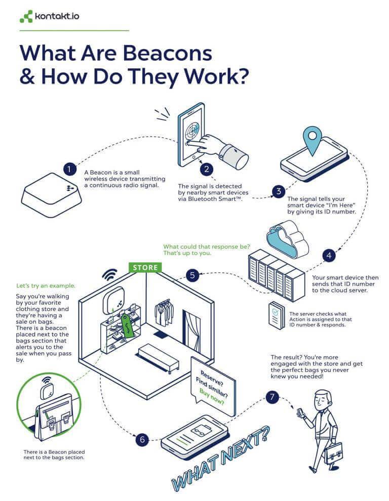 Eine Infografik zur Funktionsweise von Beacons am Point of Sale
